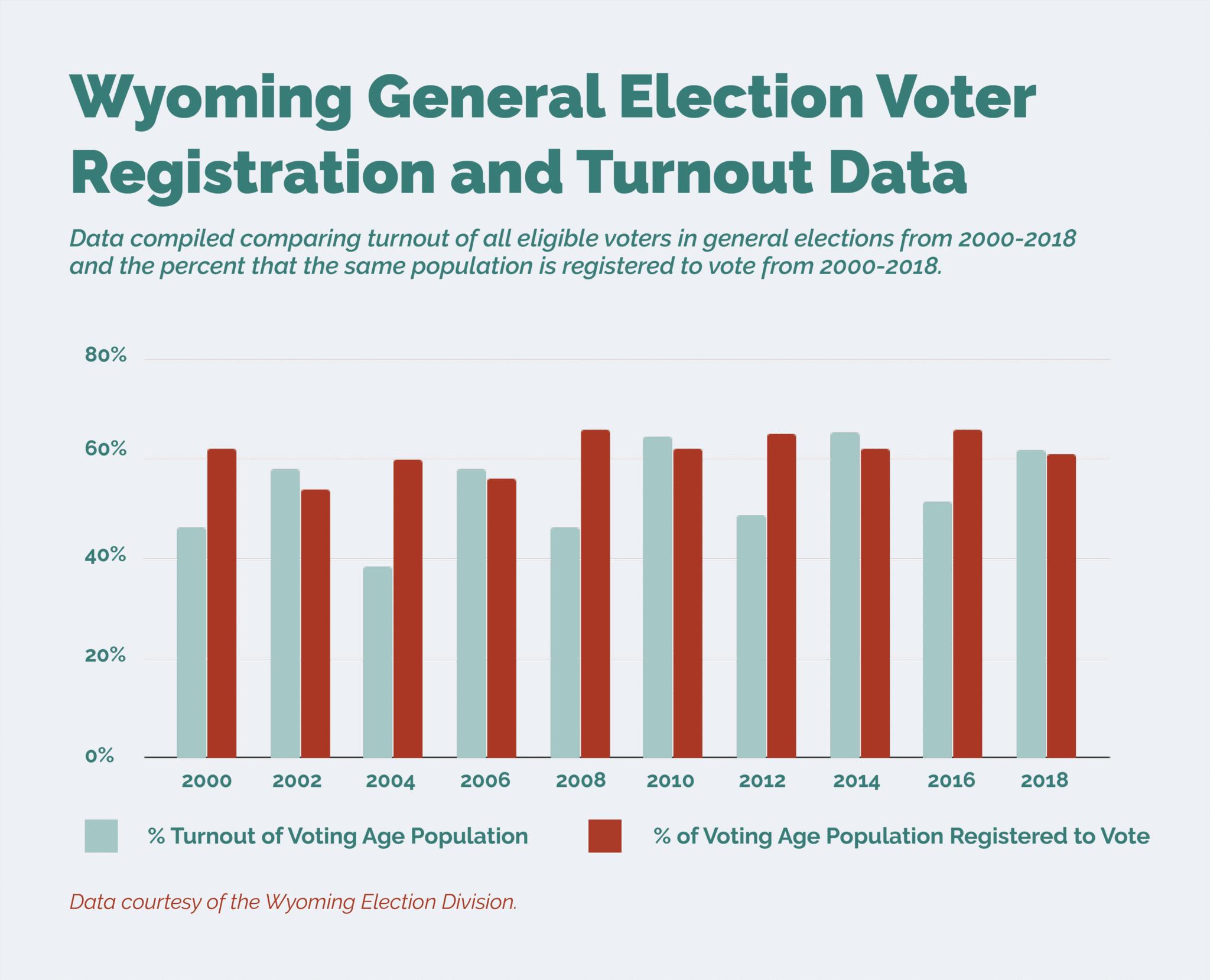 Voter registration and turnout in Wyoming general elections. (Eda Uzunlar)