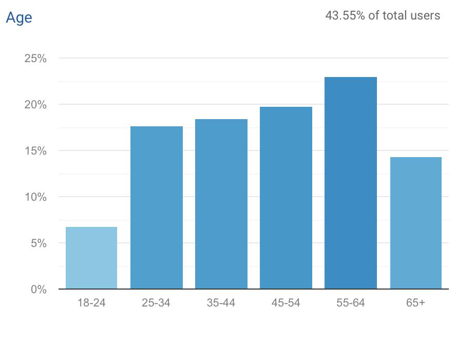 October 2020 Google Analytics Data on Demographics