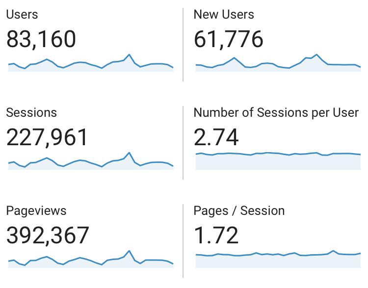 October 2020 Google Analytics Data on Users