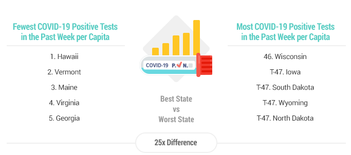 States with highest/lowest COVID-19 positive tests (Graphic courtesy Wallethub)
