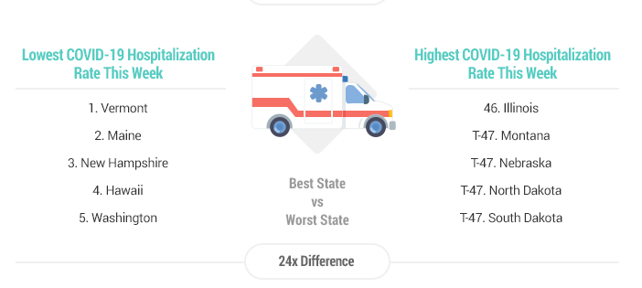 States with highest/lowest COVID-19 hospitalization rates (graphic courtesy Wallethub)