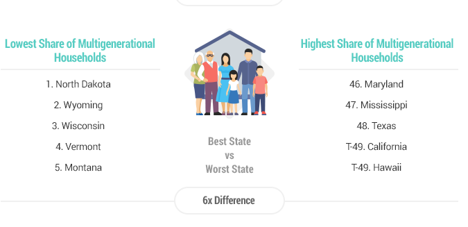 States with highest/lowest multigenerational houses (graphic courtesy Wallethub)