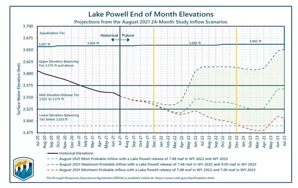 Lake Powell Projections Chart